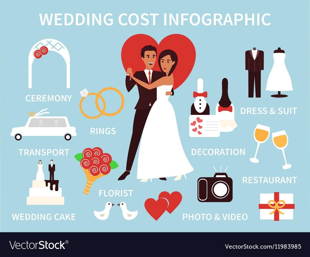 Gemiddelde kosten van dating